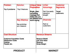 Business Model - Product/Market Fit
