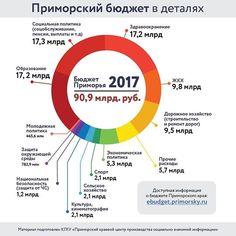#Инфографика Приморский бюджет в деталях📊 Основные статьи бюджетных расходов в 2017 году. #Приморье #приморскийкрай #бюджет #инфографика #primorye #primorskykray #budget #infographic