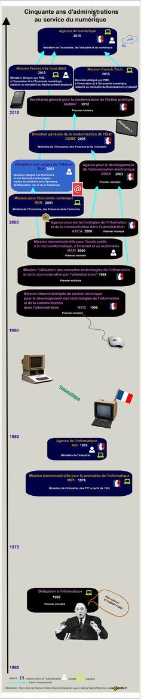 [Poster interactif] 50 ans d'administrations au service du numérique - Lagazette.fr