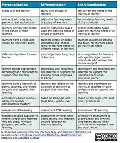 Personalization vs Differentiation vs Individualization Chart - Be sure you're addressing the necessary student needs