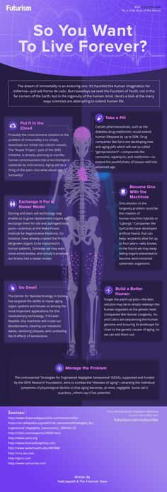 So You Want to Live Forever? [INFOGRAPHIC] — The dream of eternal life has been with us for a very long time.  Now, thanks to new drug discoveries and technological innovations, we're rapidly approaching the time when growing old will be a thing of the past.  Here's a look at some of the technologies being pioneered to delay, halt, and even reverse the signs of aging.  — https://futurism.com/images/so-you-want-to-live-forever-infographic/