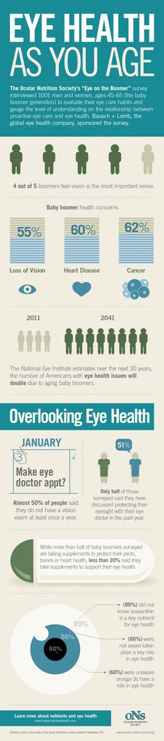 """Eye Health as You Age"" #Infographic #gethealthy"