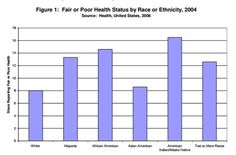 Hypertension Prevalence, African and European Descent Populations: Ages 35-64, Age Adjusted  [click on this image to find a short post and video, which consider the myth that African Americans experience higher rates of hypertension because of the harsh conditions their ancestors endured on slave ships crossing the Atlantic]