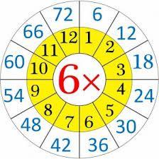 Αποτέλεσμα εικόνας για free printable multiplication wheels