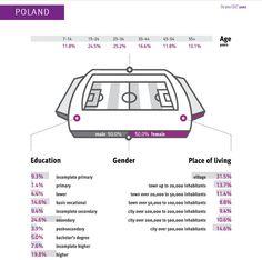 Polish #Internet users. Śr. 23 minuty online po połączeniu. Rocznie 1000 witryn/użytkownika. #gemius