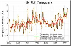 How US Temperatures Trends Have Been Artificially Increased Since 2007 – (And It's Not TOBS!)