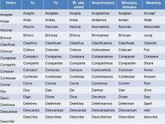 CLASES DE ESPAÑOL NIVEL 1: Tabla de verbos