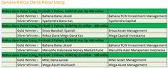 Jawara Reksa Dana Pasar Uang 2017