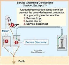 Fig. 4. Connect the grounding electrode tap conductors to