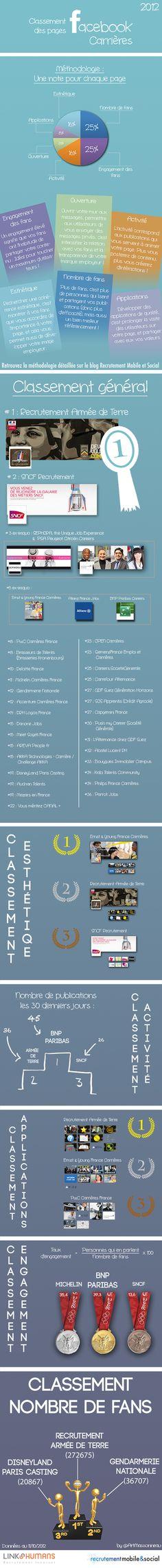 Classement des pages #Facebook Carrières Infographie