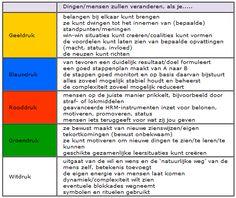 5 kleuren van verandermanagement