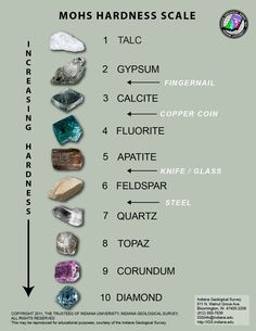 The Mohs scale of mineral hardness characterizes the scratch resistance of various minerals through the ability of a harder material to scratch a softer material. It was created in 1812 by the German geologist and mineralogist Friedrich Mohs Minerals And Gemstones, Rocks And Minerals, Mohs Scale, Mineral Stone, Rocks And Gems, Earth Science, Stones And Crystals, Gem Stones, Topaz