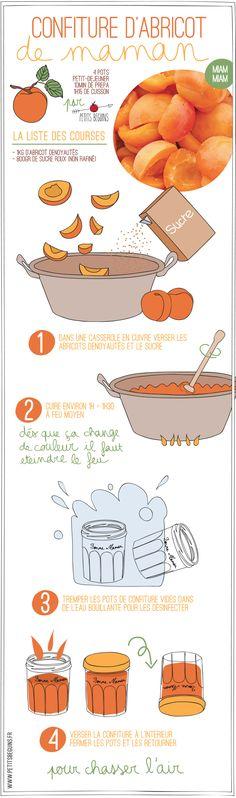 Confiture d'abricot de Maman - Recette - Petits Béguins