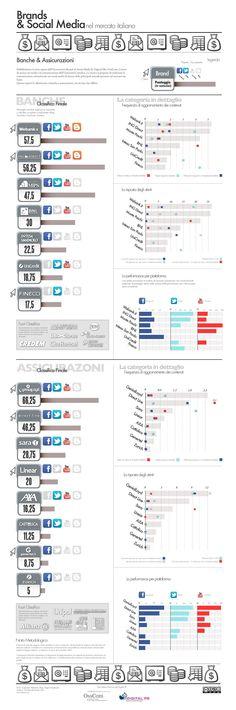 Brands & Social Media - Italia - Banche e Assicurazioni