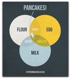 How to create batter, pancakes, pasta, or an omelette