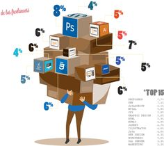 Conoce los top skills de los freelancers en Workana