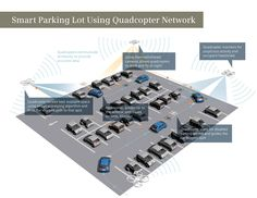 Airborne, autonomous technology could lead frustrated drivers directly to a parking space.