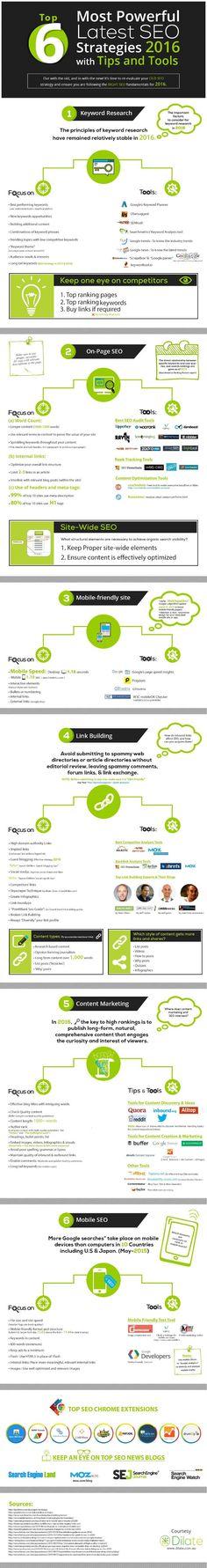 Top 6 Most Powerful SEO Strategies 2016 With Tips And Tools - #infographic Clique aqui http://www.estrategiadigital.pt/ferramentas-de-marketing-digital/ e confira agora mesmo as nossas recomendações de Ferramentas de Marketing Digital
