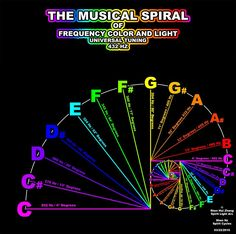 The Musical Spiral of Frequency, Color and Light || Universal Tuning
