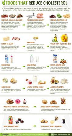 Tipos de comida que reducen el colesterol