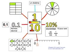 Les fractions décimales Plus Decimal, Math Worksheets, Math Activities, Gre Math, Math Charts, Math Courses, 5th Grade Math, Math Fractions, Homeschool Math