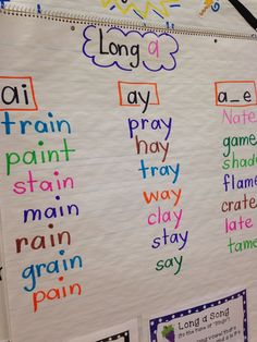 spelling-sound correspondences for additional common vowel teams. Great poster for Vowel Teams and would help students remember all combinations of letter sounds First Grade Phonics, First Grade Reading, Kindergarten Reading, Teaching Reading, Kindergarten Anchor Charts, Kindergarten Phonics, Guided Reading, Word Study, Word Work