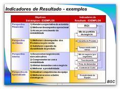 BALANCED SCORECARD - BSC - estrutura e exemplos - Gestão & Resultados
