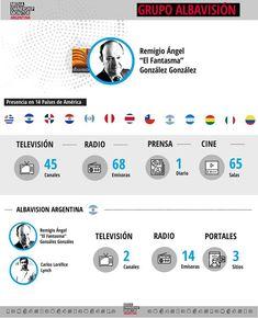 Grupo Albavisión: un Fantasma en toda América latina   Tiempo Argentino   Tiempo Argentino Money Laundering, Latin America, Group