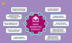 Digital Marketing Services, Email Marketing, Content Marketing, Data Feed, Seo Sem, Competitor Analysis, Data Analytics, Influencer Marketing, Hyderabad