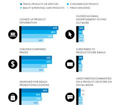 The global top and bottom online shopping activities for selected categories shopped or purchased in the past six months. A data gathered by Nielsen.  #omnichannel #marketing #nielsen