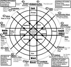 Native+American+Medicine+Wheel+Earth | Vol. 1 No. 4. of the Earth People Magazine