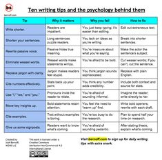 """There are plenty of folkshappy to tell you how to write better, just as any doctor will tell you to """"eat right and exercise."""" But changing your writing (or eating) habits only happens when you understand whyyou do what you do.I can help you with that. That proposal or email you wrotemust now compete for … Continue reading 10 top writing tips and the psychology behind them →"""