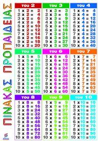 Ο κύκλος του Δημοτικού: Η προπαίδεια του 2 [Β' τάξη, Μαθηματικά] Learning Process, Kids Learning, Greek Phrases, Printing Practice, Math Practices, Basic Math, Multiplication, Cursive, Mathematics