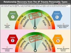 A post from Relationship Recovery from the Trauma Personality Types - Based on Pete Walker's Model - As descr. Solution Focused Therapy, Trauma Therapy, Occupational Therapy, Art Therapy, Complex Ptsd, Dissociation, Emotional Pain, Emotional Intelligence, Personality Types