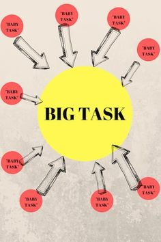 """A key to overcome procrastination is dividing up your big tasks into small """"baby-tasks"""". This will make your task become more realistic and easy to accomplish! Time Management Techniques, Time Management Tips, Family Stress, Productivity Apps, How To Stop Procrastinating, Getting Things Done, Self Help, Small Baby, Overcoming Perfectionism"""
