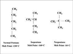 Eindterm 65a: Je kan structuurisomeren definieren, herkennen en voorbeelden geven. Structuurisomeren verschillen van elkaar in de manier waarop de atomen onderling aan elkaar gebonden zijn. Een andere vorm, zorgt voor andere chemische eigenschappen. Op de afbeelding 3 structuurisomeren van C5H12, pentaan.
