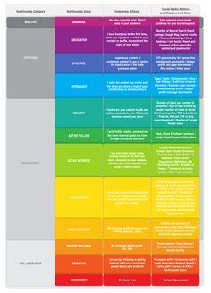 Fantástico infográfico com modelos de tratamento de stakeholders, no ambiente digital, de maneira segmentada.