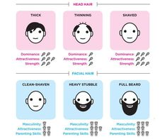 Chart: When Bald Is Best | Psychology Today