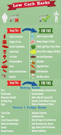 this for easy reference. The best low carb hacks out there. Such a simple wa. Pin this for easy reference. The best low carb hacks out there. Such a simple wa.Pin this for easy reference. The best low carb hacks out there. Such a simple wa. Diabetic Recipes, Low Carb Recipes, Cooking Recipes, Diabetic Foods, Lunch Recipes, Healthy Foods, Healthy Recipes, Protein Foods, Stay Healthy