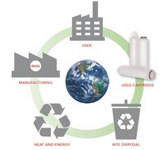 Waste to Energy 1