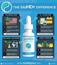 bioMD+ has been our #1 recommended CBD oil for 3 months straight.????  The bioMD+ difference lies in their commitment to quality and their focus on making the best CBD oil available on the market more affordable.   Get 25% OFF all bioMD+ Tinctures using our code: POPTHECBD ??  #cannabis #cannabiscommunity #thc #420 #hemp #cbdoil #marijuana #indica #cannabisculture #mmj #sativa #710 #medicalmarijuana #vape #weedstagram #hightimes #medicalcannabis #dabs #weed