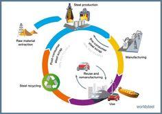 Steel's life cycle.jpg