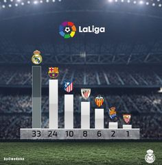 Barcelona still have a long way to go: See how many league titles they need to win to catch up with Real Madrid Real Madrid Players, Still Have, Valencia, Barcelona, Cool Pictures, Spain, To Go, Wallpaper, World