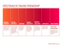 The spectrum of online friendship, from passive interest to investment (2009)