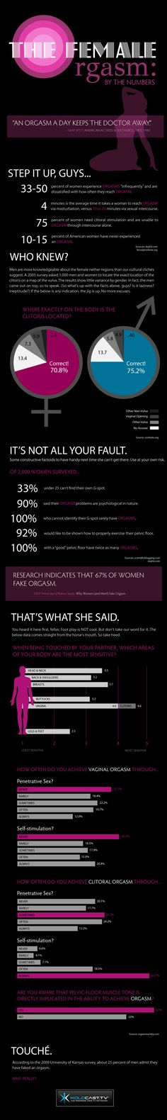 The female orgasm! What you need to know! Help it along with goodies from www.PassionBuzz.com.