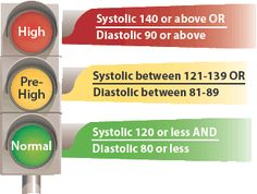 High-Blood-Pressure-Symptoms-Causes-and-Treatment-1