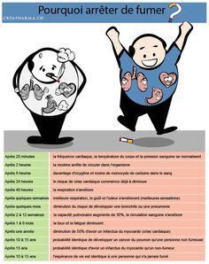 Pourquoi et comment arrêter de fumer ? Notre dossier