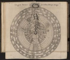 Robert Fludd. Urtriusque cosmi maioris scilicet et minoris metaphysica, physica atque technica historia, in duo volumnia secundum cosmi differntiam diuisa. The Great Chain of Being  In this engraving, English physician and mystical philosopher Robert Fludd (1574-1637) portrays his idea of creation's plan. God reaches out from a radiant cloud to hold the chain that binds Nature, the soul of the world. Nature holds a chain attached to the physical world...