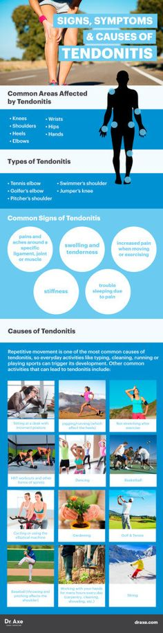 Signs, symptoms & causes of tendonitis - Dr. Axe