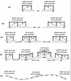 Livestock Fencing Costs for the Small-Farm Owner -- Figure Types of brace assemblies Farm Fence, Diy Fence, Fence Gate, Types Of Braces, Ranch Fencing, Cattle Barn, Horse Fencing, Farm Projects, Future Farms